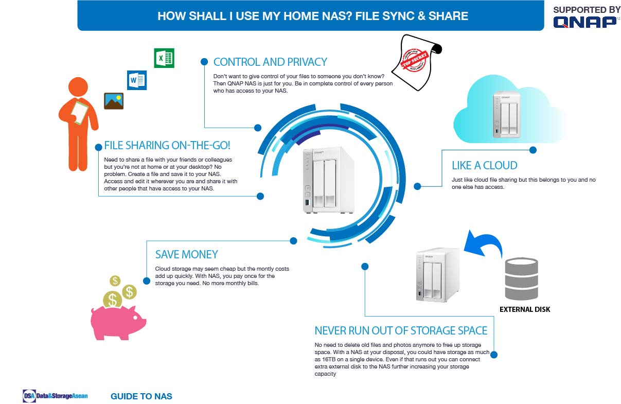 DSA How shall i use my home NAS infographic supported by